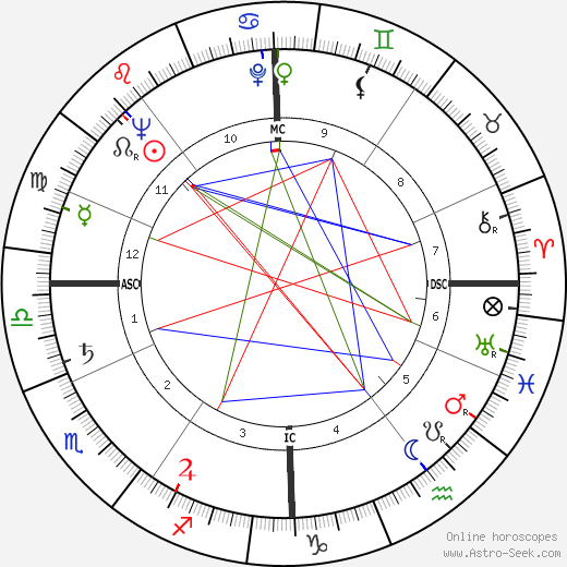 Georges Prêtre astro natal birth chart, Georges Prêtre horoscope, astrology