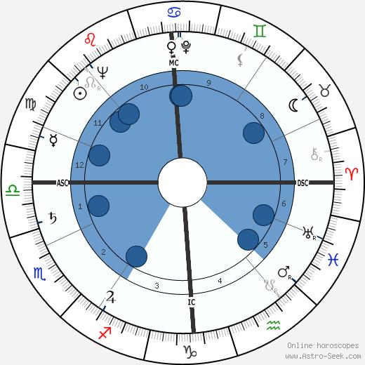 Gerald Lascelles wikipedia, horoscope, astrology, instagram