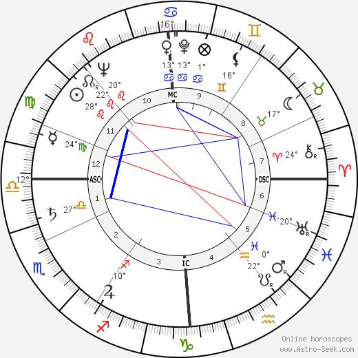 Gerald Lascelles birth chart, biography, wikipedia 2019, 2020