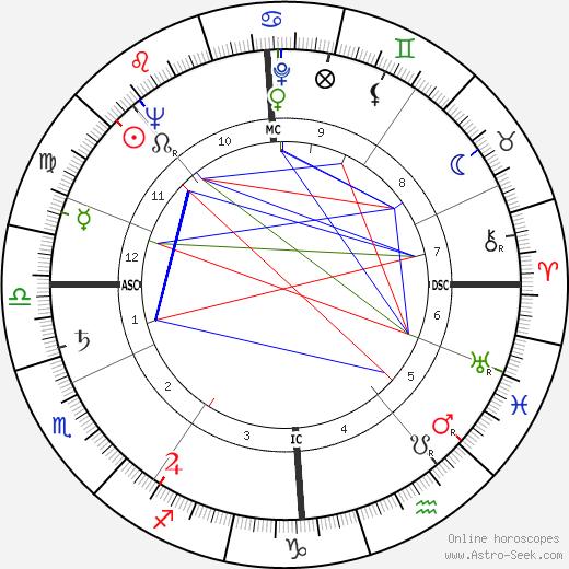 Gerald Lascelles astro natal birth chart, Gerald Lascelles horoscope, astrology