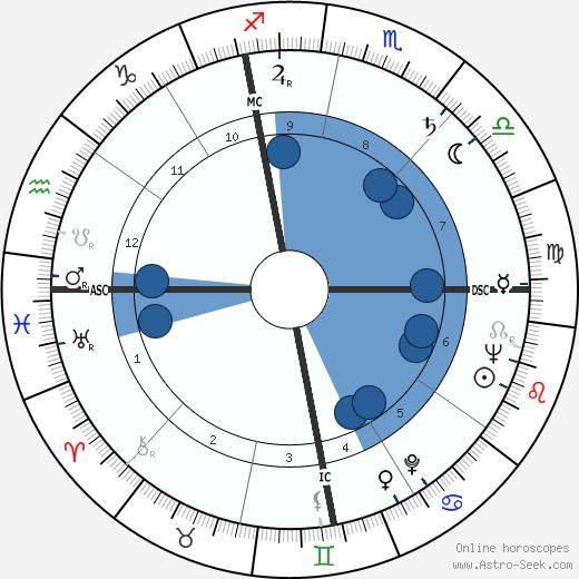 Geraldine Stutz wikipedia, horoscope, astrology, instagram