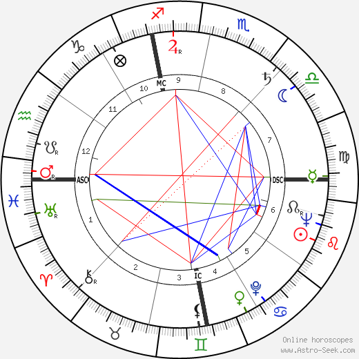 Geraldine Stutz birth chart, Geraldine Stutz astro natal horoscope, astrology