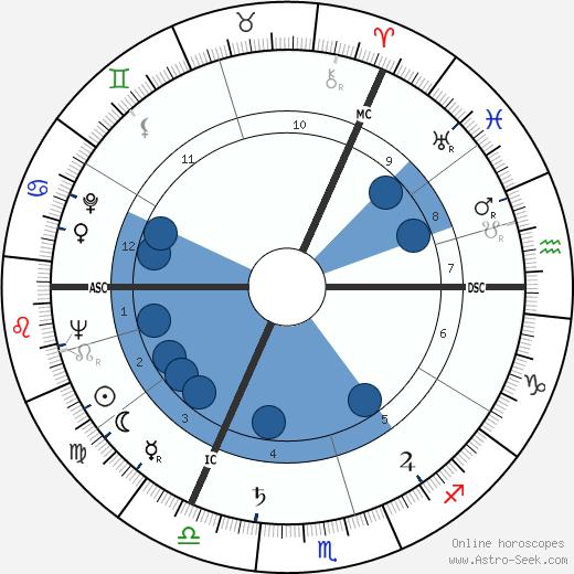 Harry Meyen wikipedia, horoscope, astrology, instagram