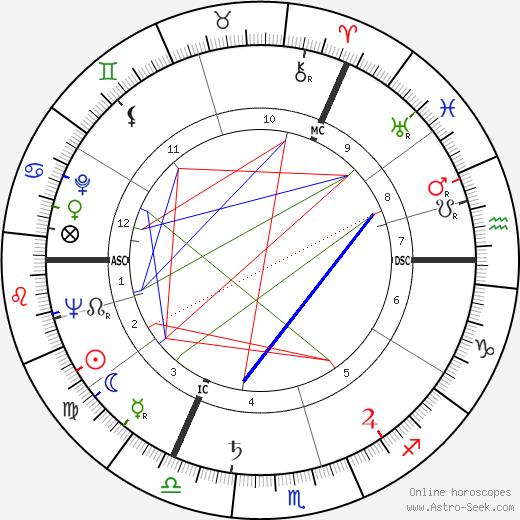 Harry Meyen tema natale, oroscopo, Harry Meyen oroscopi gratuiti, astrologia