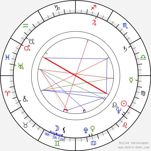 Ivo Fischer tema natale, oroscopo, Ivo Fischer oroscopi gratuiti, astrologia