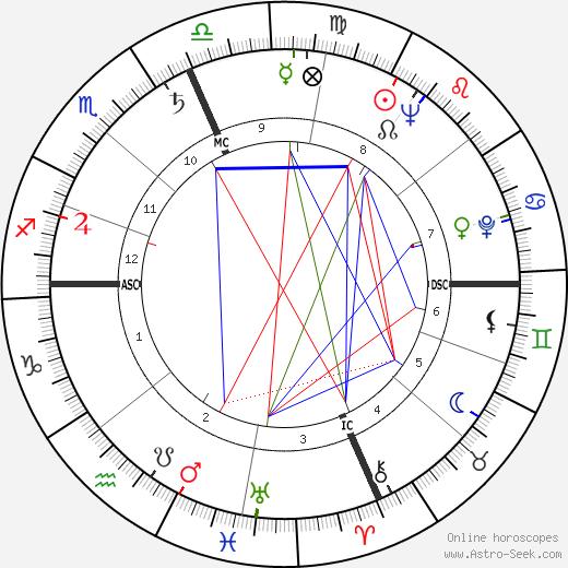 Jack Weston день рождения гороскоп, Jack Weston Натальная карта онлайн