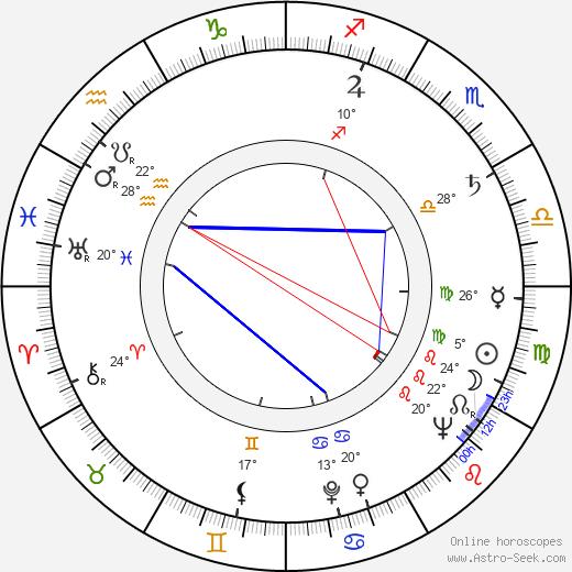 Jakub Goldberg birth chart, biography, wikipedia 2020, 2021