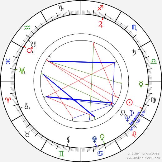 Jakub Goldberg birth chart, Jakub Goldberg astro natal horoscope, astrology