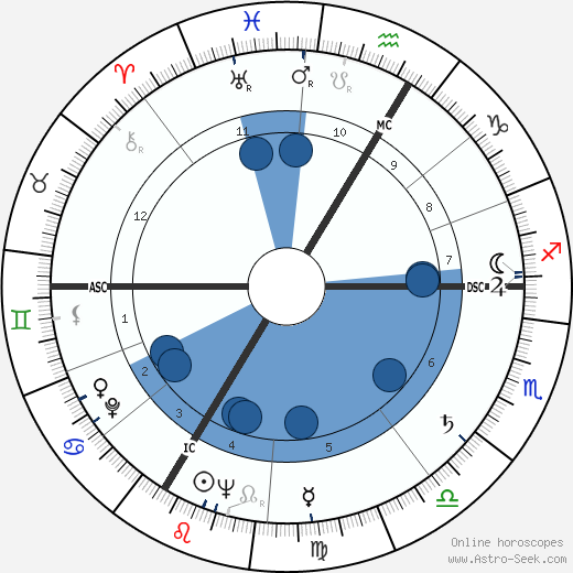 Jean-François Lyotard wikipedia, horoscope, astrology, instagram