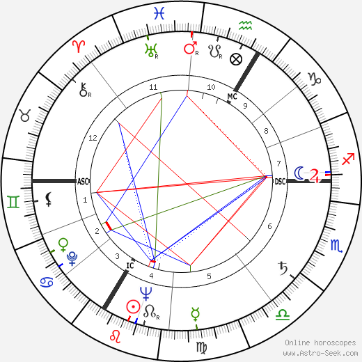 jeanfran231ois lyotard birth chart horoscope date of birth
