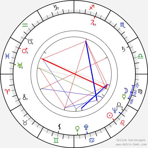 Jean Gruault tema natale, oroscopo, Jean Gruault oroscopi gratuiti, astrologia