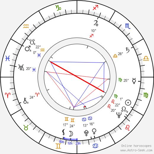 Jimmy Gardner birth chart, biography, wikipedia 2020, 2021