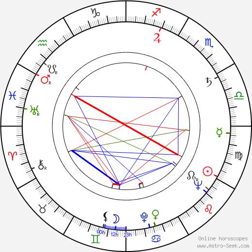 Jimmy Gardner birth chart, Jimmy Gardner astro natal horoscope, astrology