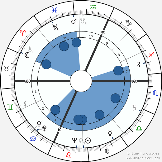 Joseph Leonce Di Mambro wikipedia, horoscope, astrology, instagram