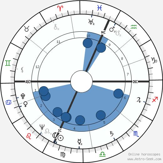 Keith Eyre Carter wikipedia, horoscope, astrology, instagram
