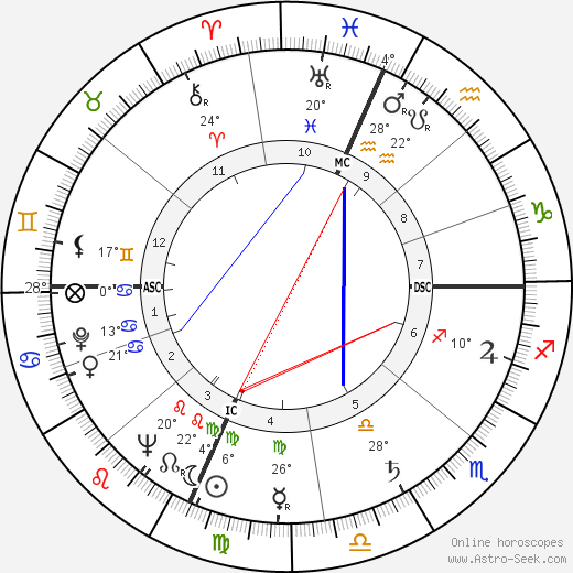 Keith Eyre Carter birth chart, biography, wikipedia 2019, 2020