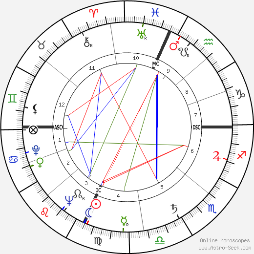 Keith Eyre Carter birth chart, Keith Eyre Carter astro natal horoscope, astrology