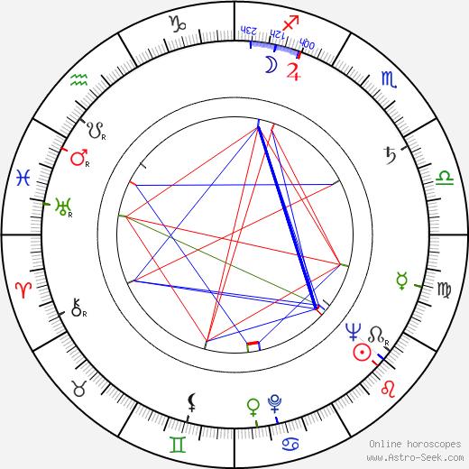Kullervo Rainio tema natale, oroscopo, Kullervo Rainio oroscopi gratuiti, astrologia