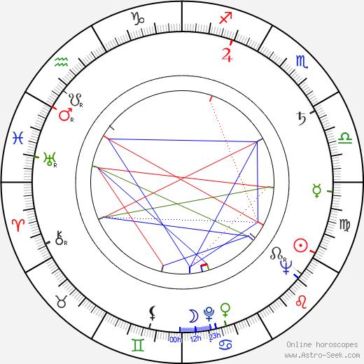 Lazar Vrabie astro natal birth chart, Lazar Vrabie horoscope, astrology