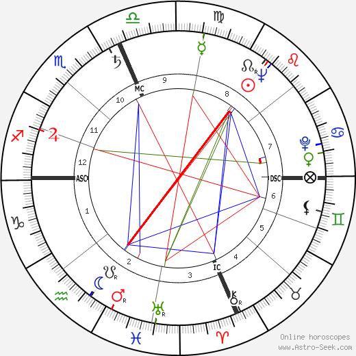 Lee Adams день рождения гороскоп, Lee Adams Натальная карта онлайн