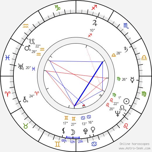 Lou Teicher birth chart, biography, wikipedia 2019, 2020