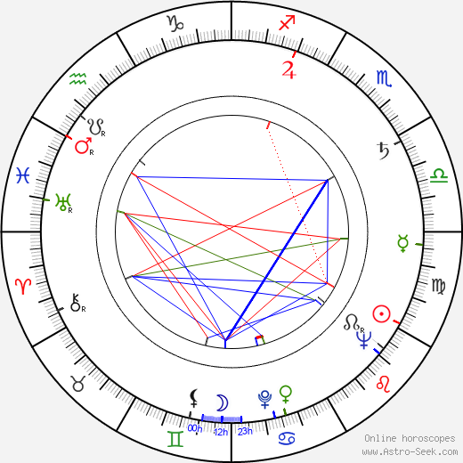 Lou Teicher birth chart, Lou Teicher astro natal horoscope, astrology