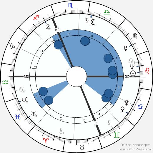 Mario Fazio wikipedia, horoscope, astrology, instagram