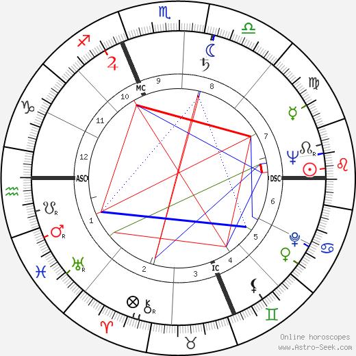 Mario Fazio tema natale, oroscopo, Mario Fazio oroscopi gratuiti, astrologia