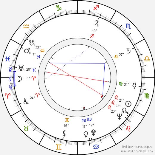 Michael Strong birth chart, biography, wikipedia 2020, 2021