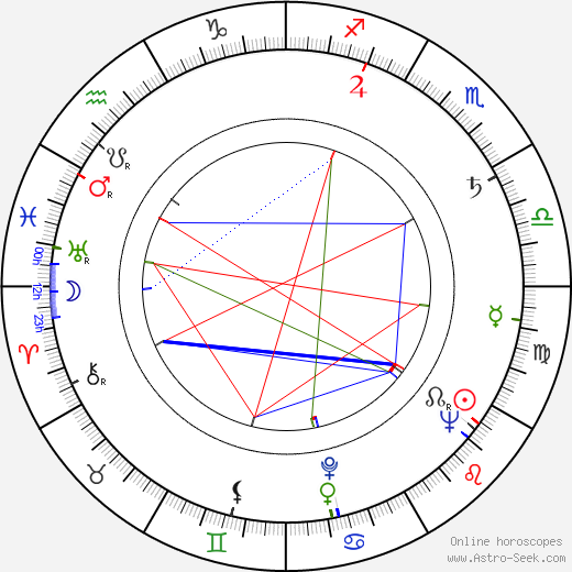 Michael Strong astro natal birth chart, Michael Strong horoscope, astrology