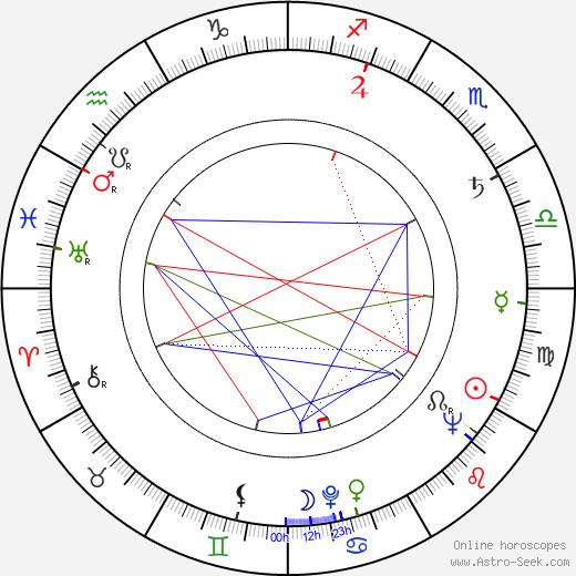 Miloš Vavruška astro natal birth chart, Miloš Vavruška horoscope, astrology
