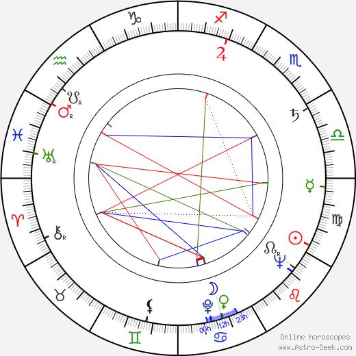 Mirko Musil день рождения гороскоп, Mirko Musil Натальная карта онлайн