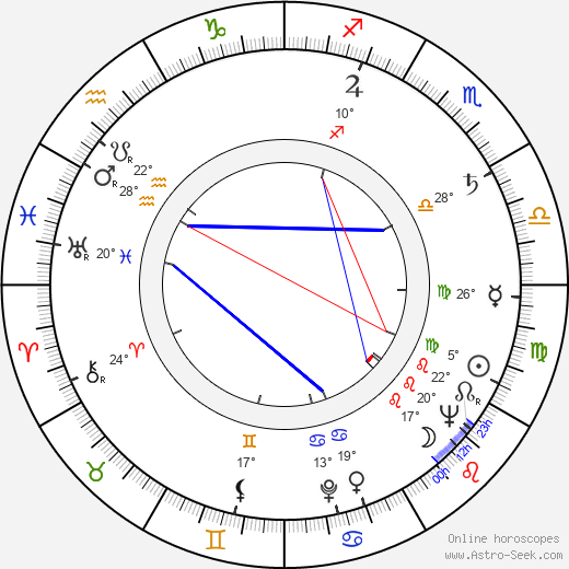 Peggy Ryan birth chart, biography, wikipedia 2017, 2018