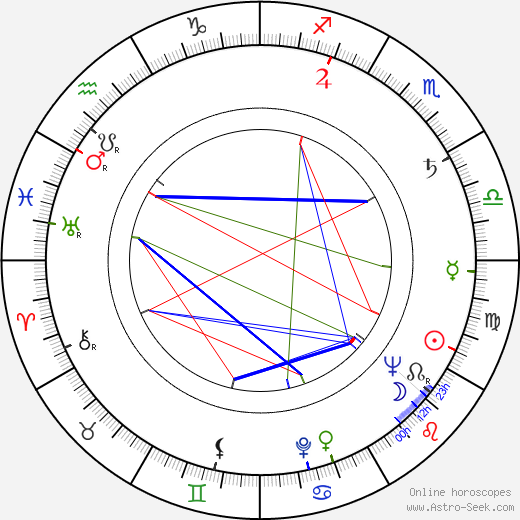 Peggy Ryan astro natal birth chart, Peggy Ryan horoscope, astrology
