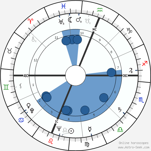 Phyllis Schlafly wikipedia, horoscope, astrology, instagram