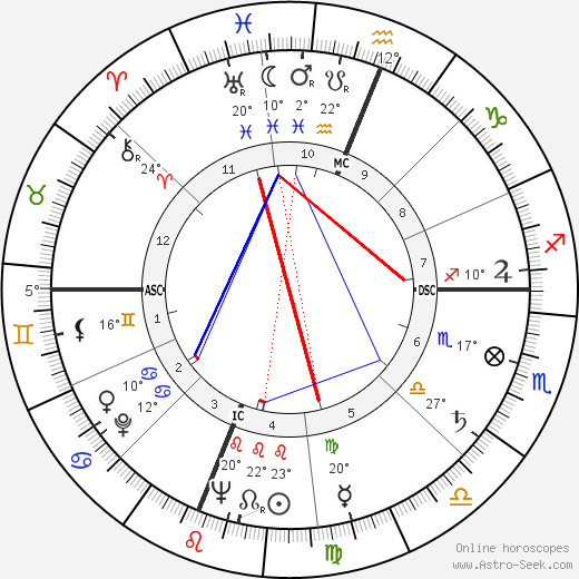 Phyllis Schlafly birth chart, biography, wikipedia 2018, 2019