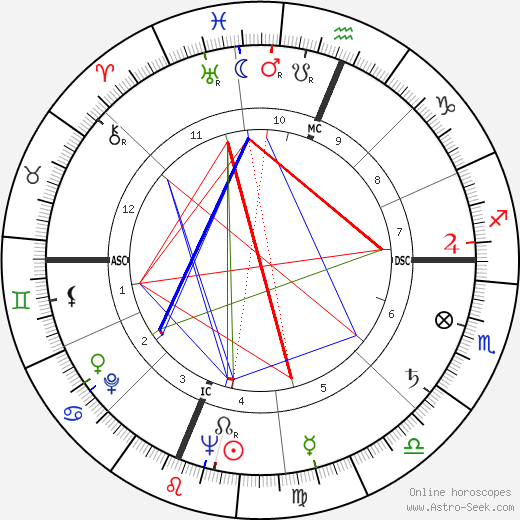 Phyllis Schlafly astro natal birth chart, Phyllis Schlafly horoscope, astrology