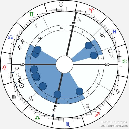 Rene Louis Marie Bon wikipedia, horoscope, astrology, instagram