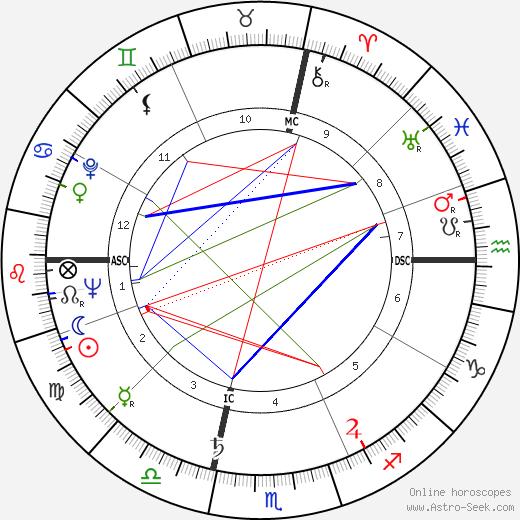 Rene Louis Marie Bon tema natale, oroscopo, Rene Louis Marie Bon oroscopi gratuiti, astrologia