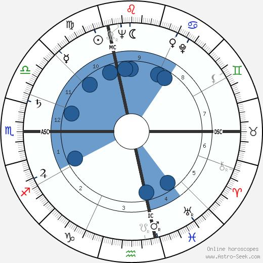 Richard Keith Sorenson wikipedia, horoscope, astrology, instagram