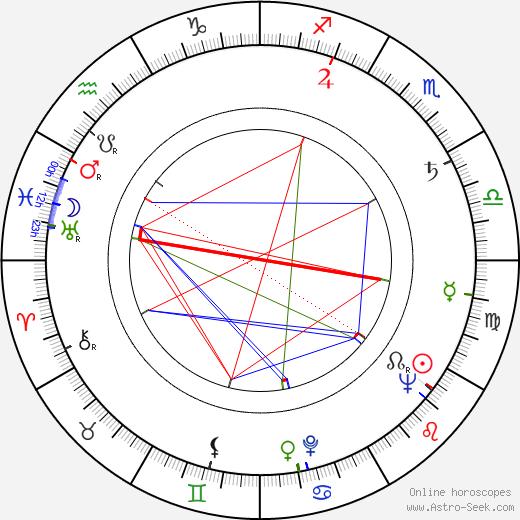 Stanislaw Rózewicz birth chart, Stanislaw Rózewicz astro natal horoscope, astrology