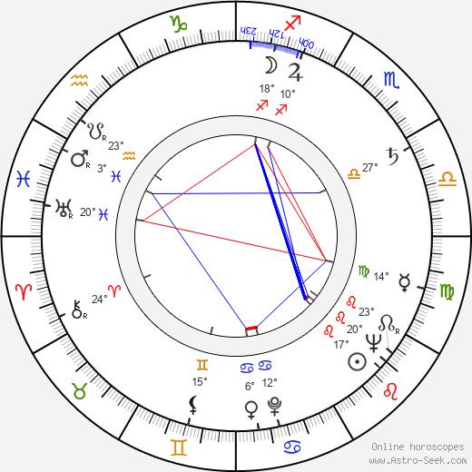 Sven-Eric Gamble birth chart, biography, wikipedia 2019, 2020