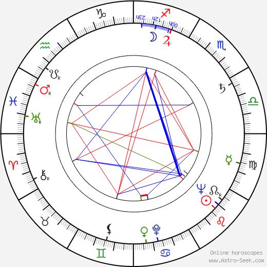 Sven-Eric Gamble astro natal birth chart, Sven-Eric Gamble horoscope, astrology