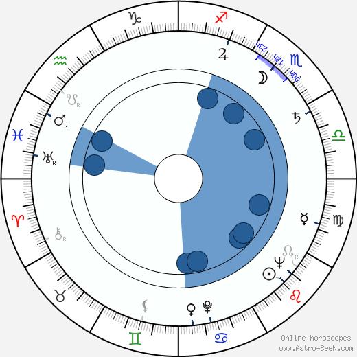 Vlastimil Slezák wikipedia, horoscope, astrology, instagram
