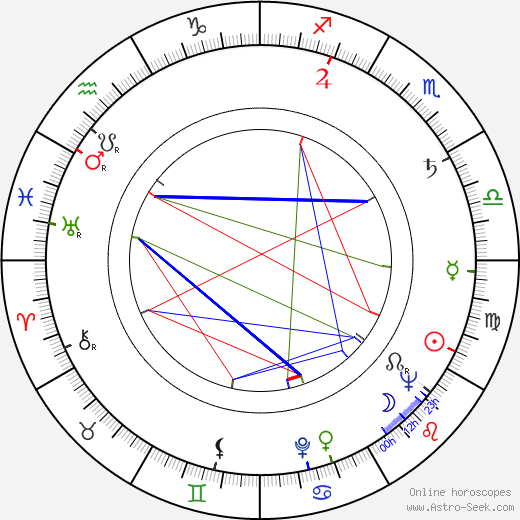 Zora Doskočilová birth chart, Zora Doskočilová astro natal horoscope, astrology