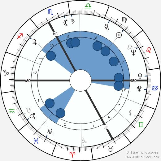 Antonin Rolland wikipedia, horoscope, astrology, instagram
