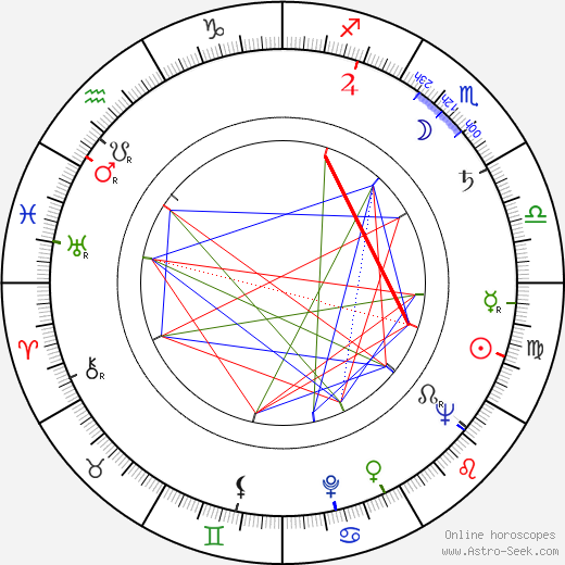 Barbara Bittnerówna birth chart, Barbara Bittnerówna astro natal horoscope, astrology