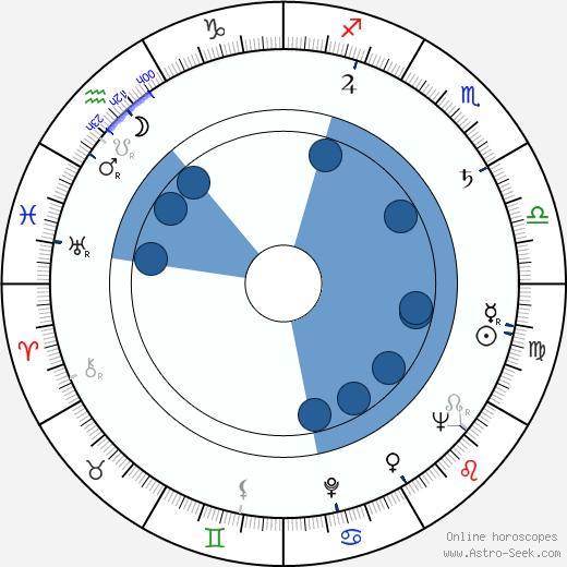 Carl-Axel Heiknert wikipedia, horoscope, astrology, instagram