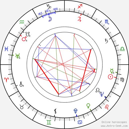 Charles Okun день рождения гороскоп, Charles Okun Натальная карта онлайн
