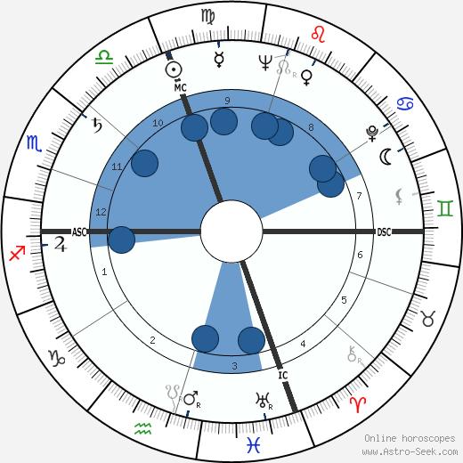 Collin Wilcox wikipedia, horoscope, astrology, instagram